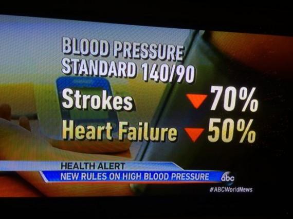 Heart disease statistics