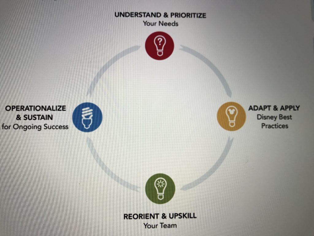 Disney Institute consulting model